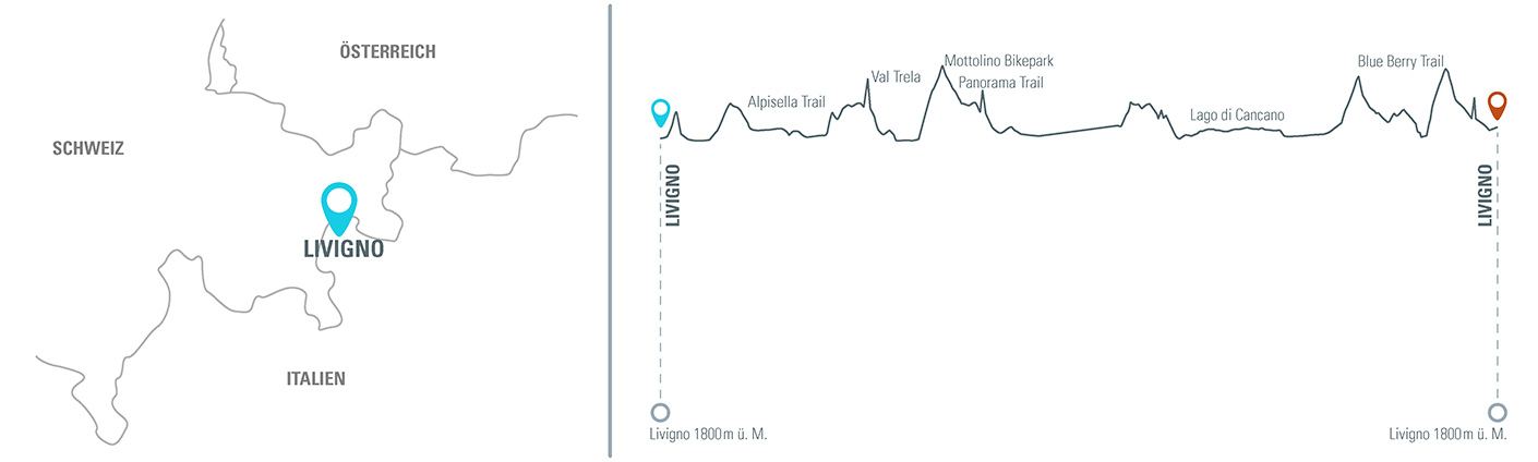 MTB Reise nach Livigno Alpen Höhenprofil