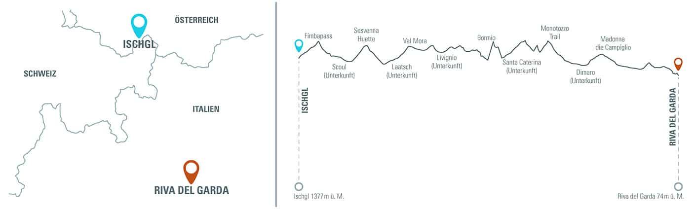 MTB Reise Alpencross Schmuggler Expert Höhenprofil