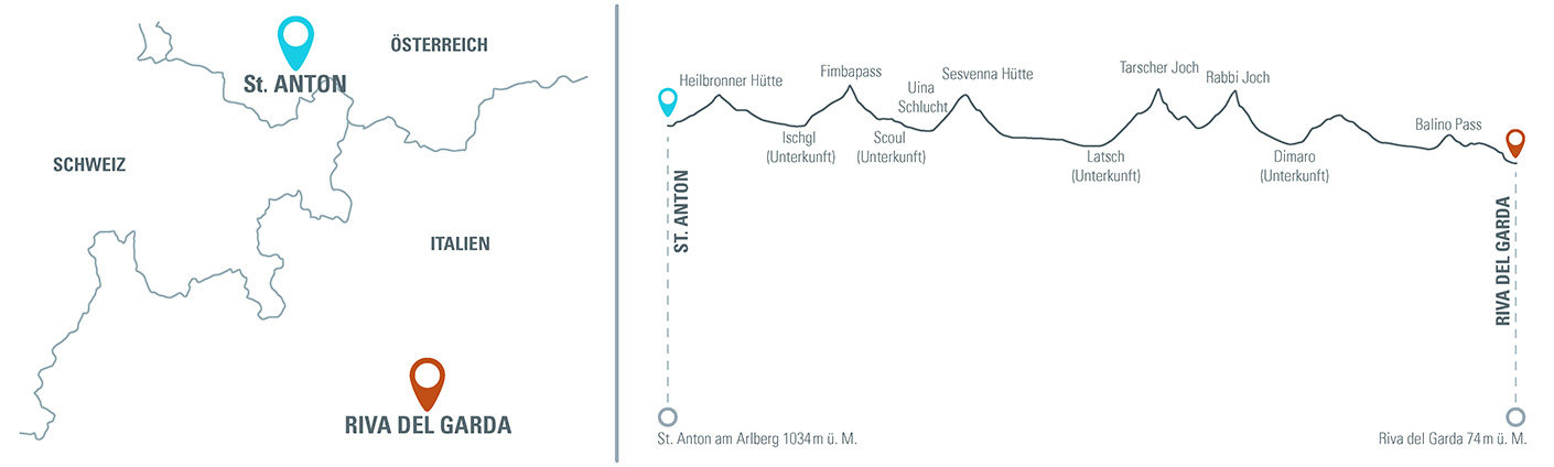 MTB Reise Alpencross Schmuggler Höhenprofil