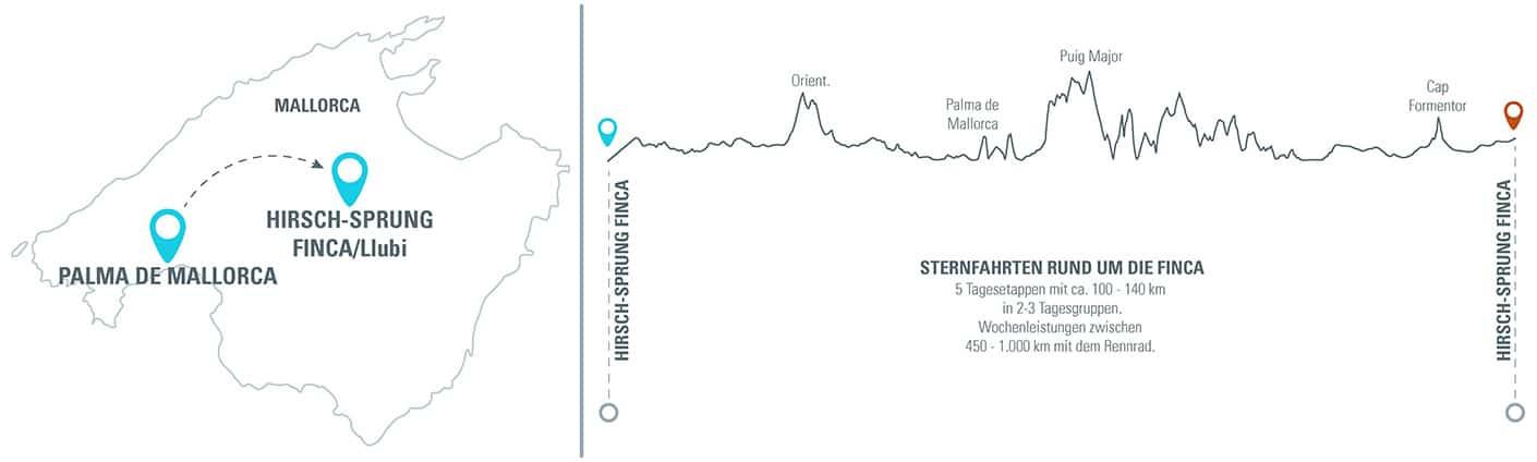 Rennrad auf Mallorca mit HIRSCH-SPRUNG Höhenprofil