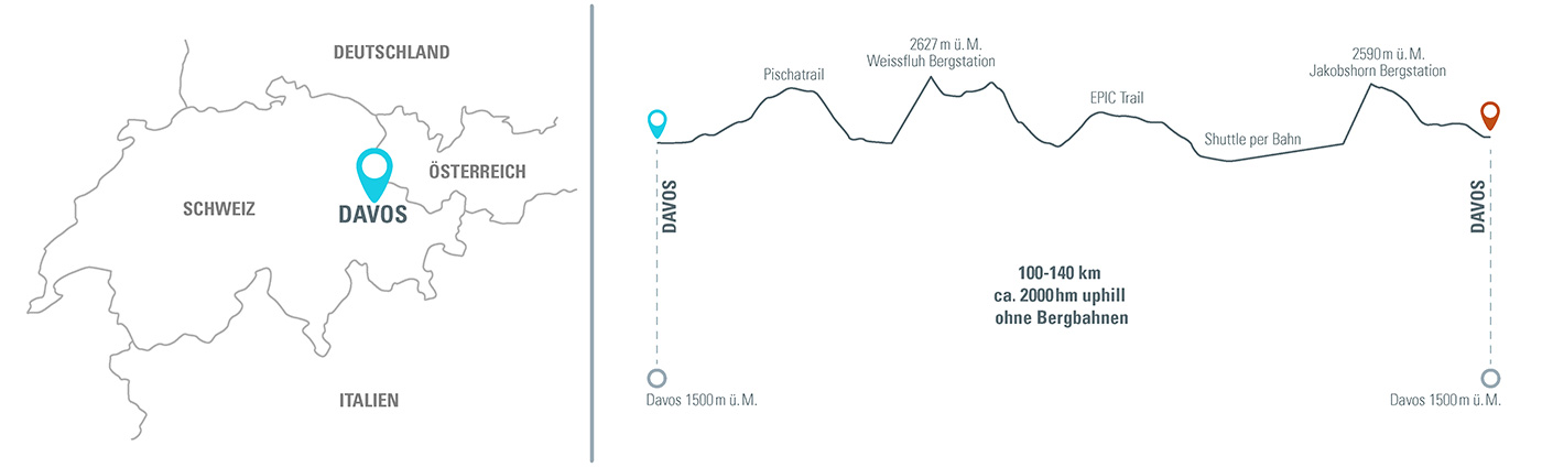MTB Reise Alpen Camp Davos Höhenprofil
