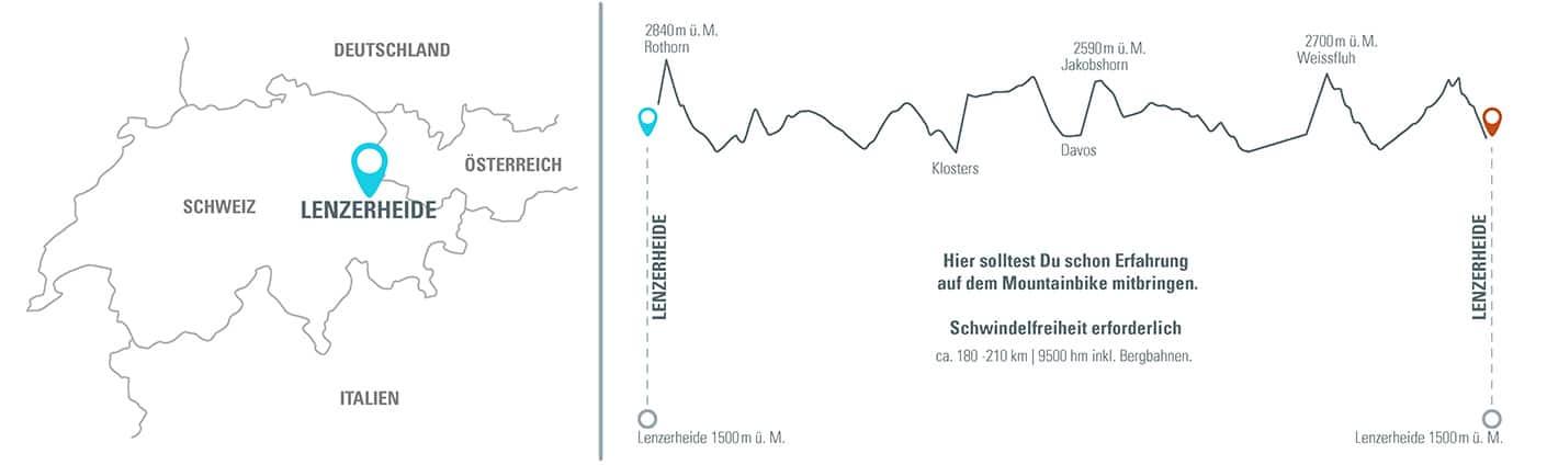 MTB Alpencross Tour Grischa MTB Ride Alpen Höhenprofil